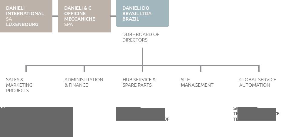 Estrutura do Grupo